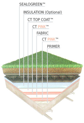 main-green-roof-system